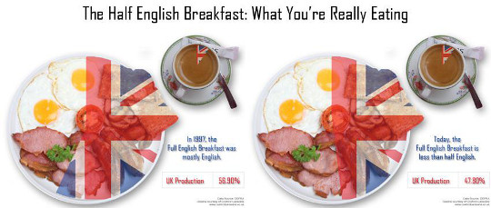 Infographic showing how UK production now accounts for less than 50% of the full English breakfast
